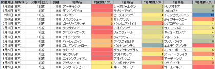 人気傾向_東京_芝_1600m_20180101~20180429