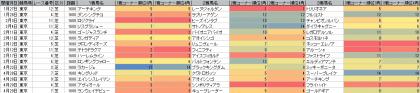 脚質傾向_東京_芝_1600m_20180101~20180429