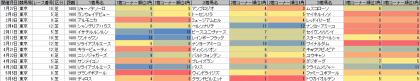 脚質傾向_東京_芝_1400m_20180101~20180506