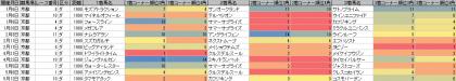 脚質傾向_京都_ダート_1900m_20180101~20180513