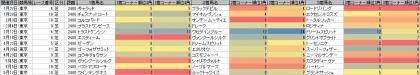 脚質傾向_東京_芝_2400m_20180101~20180513