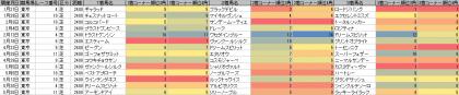 脚質傾向_東京_芝_2400m_20180101~20180520