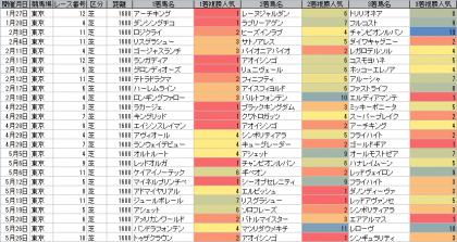 人気傾向_東京_芝_1600m_20180101~20180527