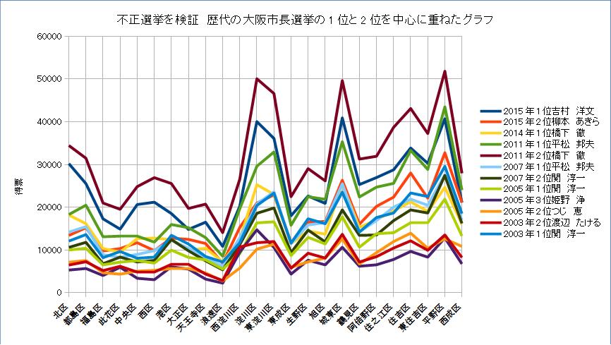 大阪市長選の不正選挙のグラフ