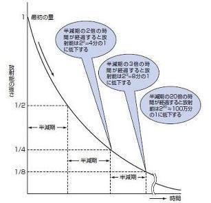 放射性物質は、半減期の2倍の時間が経てば0になるわけではない?