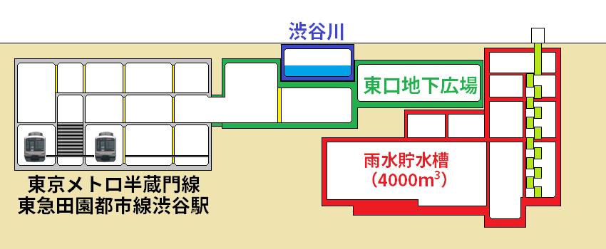 渋谷駅東口地下の雨水貯水槽の断面図