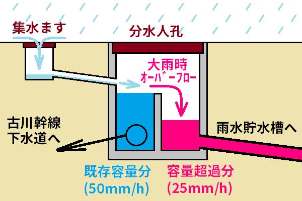 雨水の集水システムのイメージ。集水ますから下水道までの間に堰を設けたマンホールを設け、降雨量が50mm/hを上回り堰を乗り越えた雨水を貯水槽へ導く。