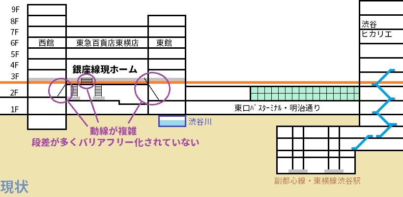 現在の渋谷駅の階層図