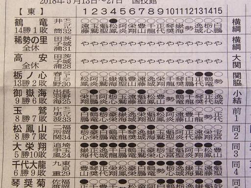 20180528・大相撲06・東上位