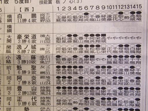 20180528・大相撲07・西上位