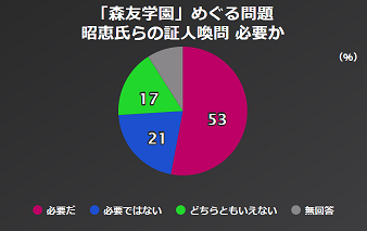 NHK 世論調査 昭恵夫人