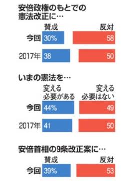 直 図 安倍改憲 反対58%