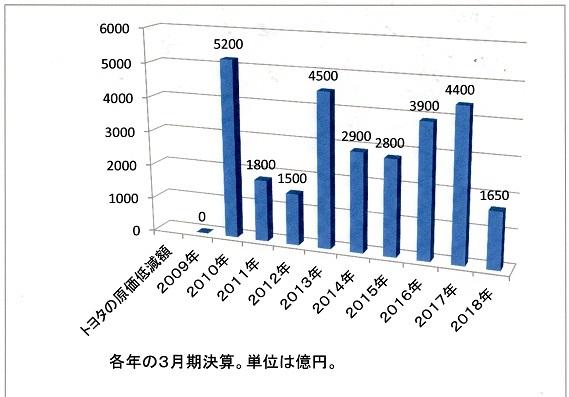 20 トヨタの原価改善額 2009~2018年