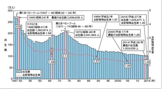 昭和末期の政府「少子高齢化が徐々に進んできたなぁ」