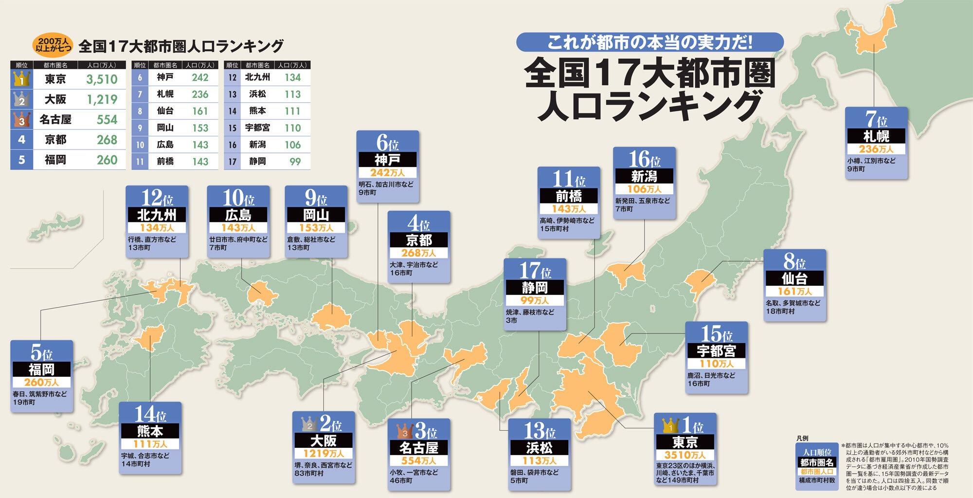 東京の都会度を100とすると大阪80名古屋70くらいじゃん
