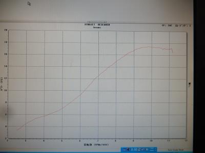 GSX-R150ノーマルグラフ