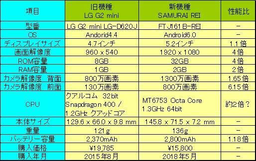 携帯電話機種比較LG G2 mini & SAMURAI REI