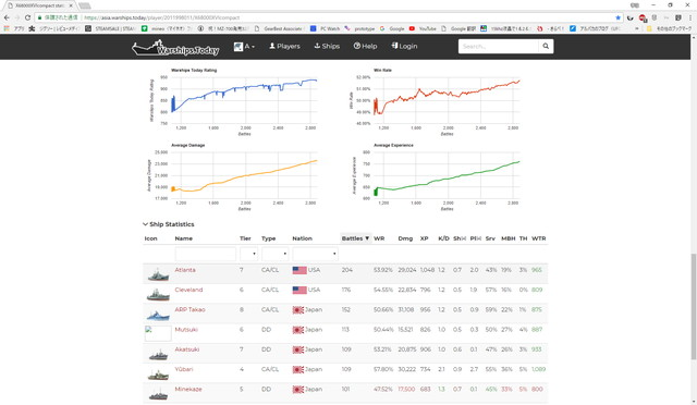 X68000XVIcompact stats and ratings - Asian server - World of Warships stats - Google Chrome 2018_06_03 20_12_26