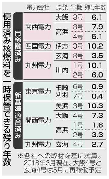 blog 使用済み核燃料を一時保管できる残り年数-2018.4.16.(東京新聞)