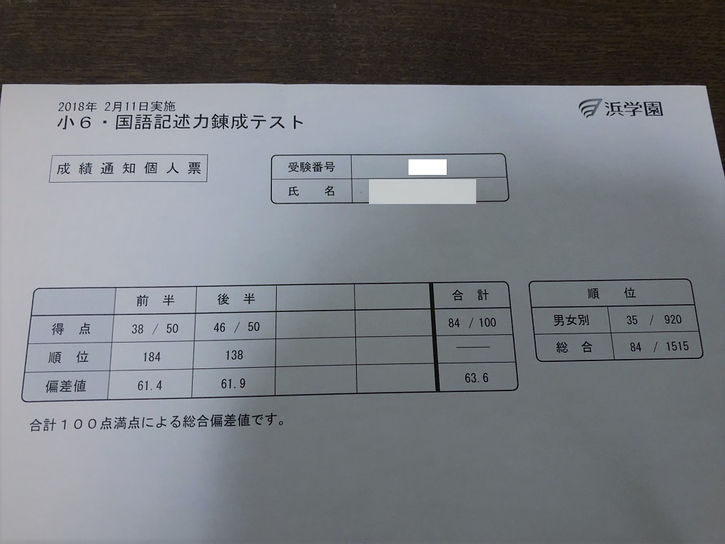 2018京都成績表image1